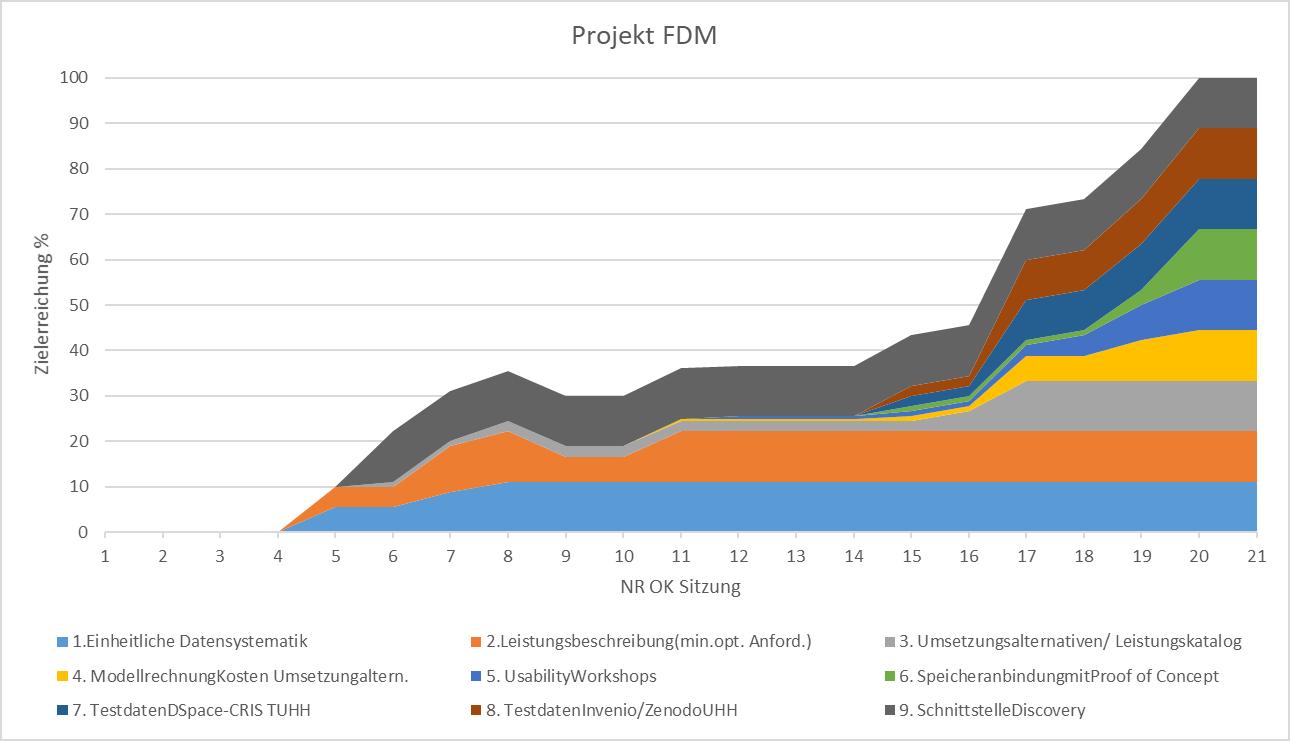 FDM-Zielerreichung 2018