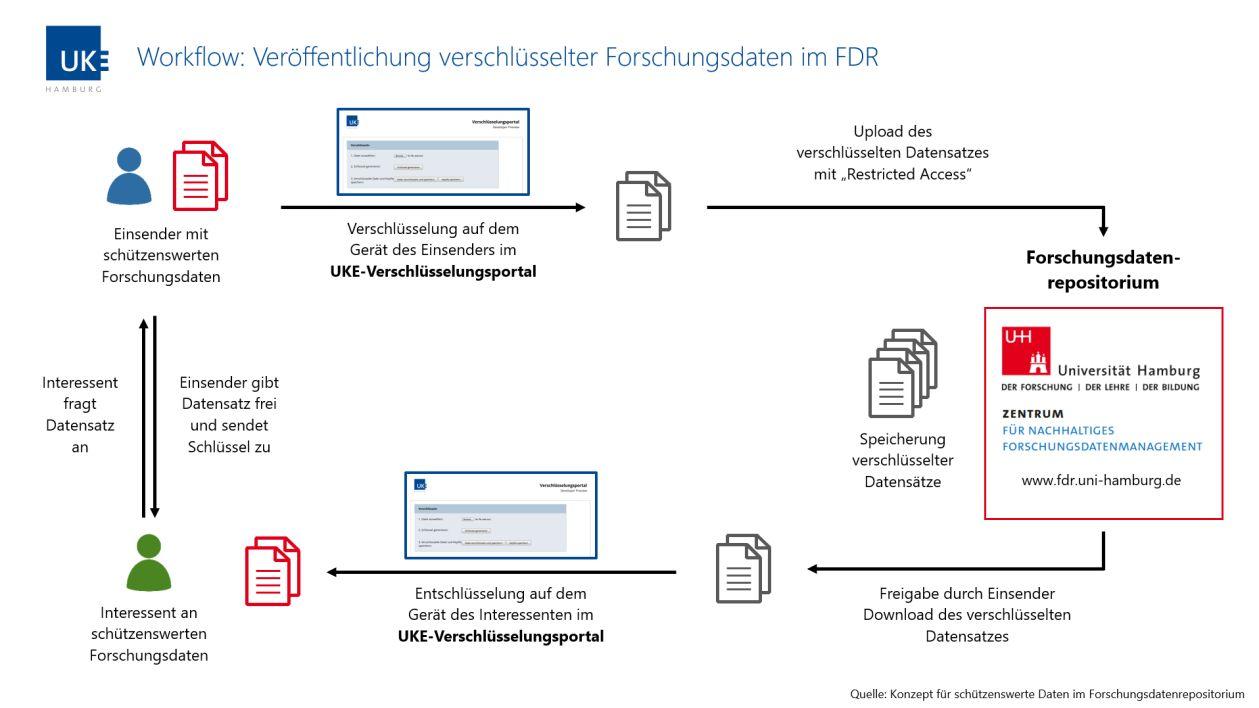 Workflow: Verföffentlichungt verschlüsselter Forschungsdaten im Forschungsdatenrepositorium